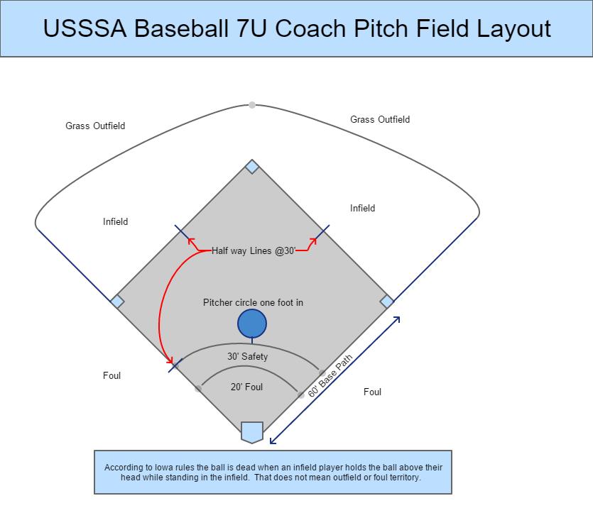 Usssa 7u Coach Pitch Baseball Diamond Dimensions Hot Feet Sports